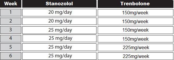 winstrol trenbolone cycle
