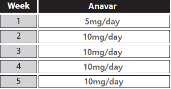 female anavar only cycle